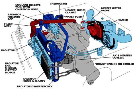 Diagram System Vehicle Cooling by How To Flush Your Radiator And Cooling System