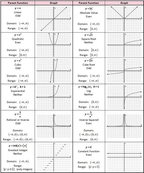 170 Best Images About Math Geometry Stats On Pinterest  Trigonometry, Rational Function And