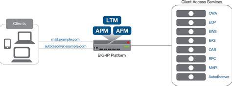 microsoft exchange server 2010 and 2013 big ip v11 v13 ltm apm afm