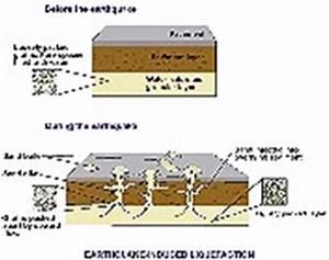 Image Gallery liquefaction diagram