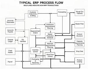 27 Images Of Lean Process Flow Chart Template