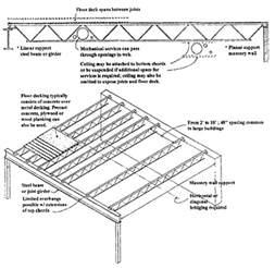 steel open web trusses website of rokepeat