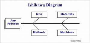 Ishikawa Diagram  Also Known As Cause And Effect Diagram