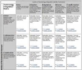 Technology Skills Matrix
