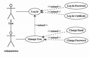 Uml Use Case Diagrams  U0026 Graphviz