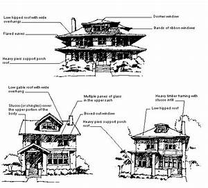 Arts And Crafts Architecture Characteristics