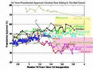 Analysis W/Tech Charts & Graphs: How Obama Approval Rating ...