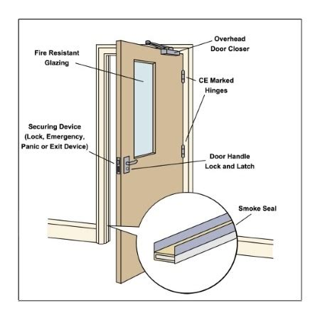 Corbin Unit Lock Template by Badly Fitted Fire Doors Don T Save Lives