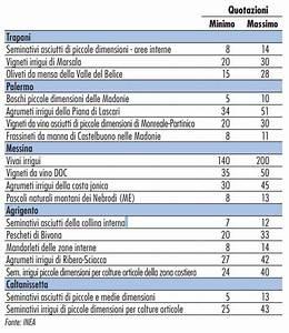 Sicilia Mercato fondiario: come calcolare il giusto prezzo per l acquisto terreni e il giusto