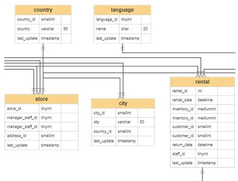 Er Diagram Maker Free by Er Diagram Tool Free App