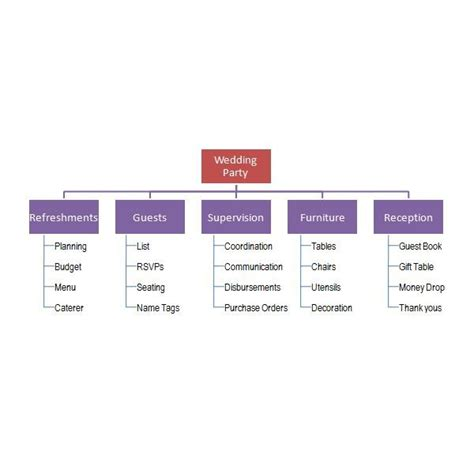 tips  building  work breakdown schedule wbs  pms