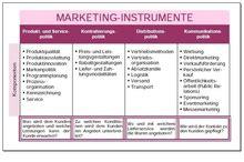 marketinginstrument wikipedia