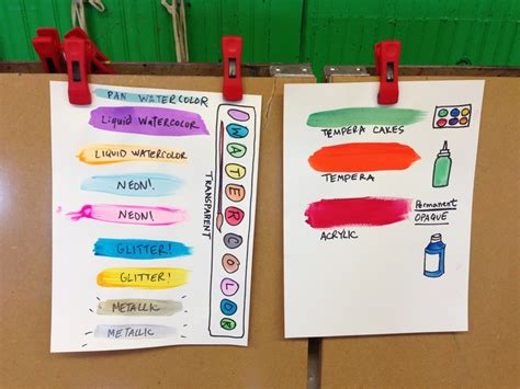 Chart For Different Types Of Paint Available In The