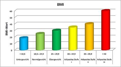 wie bmi berechnen suche kinder bmi rechner gewicht