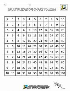 The Multiplication Chart Up To 12 Multiplication Times Table Chart