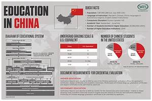 Education in China - WENR