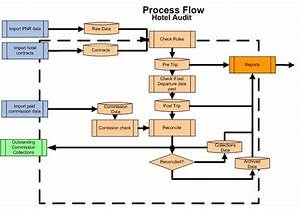 Hotel Process Flow Chart  U2013 Travel China Save With Ctrip