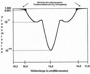 Promillewert Berechnen : der anthropogene treibhauseffekt eine spektroskopische geringf gigkeit eike europ isches ~ Themetempest.com Abrechnung
