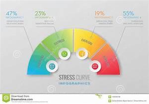 Stress Performance Curve Royalty