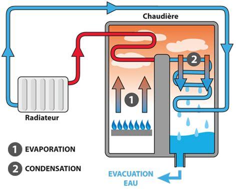 fonctionnement chaudiere gaz murale la chaudi 232 re gaz 224 condensation conseils en chauffage et en eau chaude sanitaire