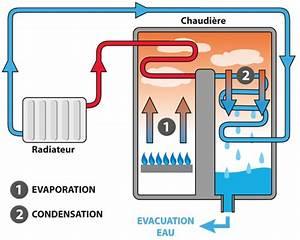 Chaudiere Gaz Condensation Ventouse : les nouvelles chaudi res brico d p t ~ Edinachiropracticcenter.com Idées de Décoration