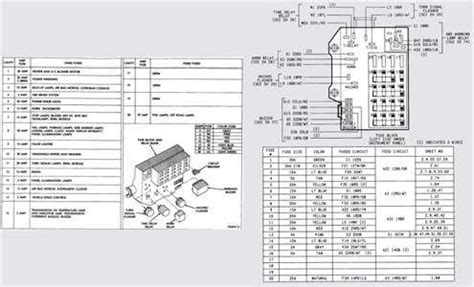 Dodge Ram 1500 Fuse Panel Diagram by Fuse Panel Diagram 95 Ram 1500 Enthusiast Wiring Diagrams