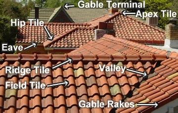 learn about and historic roof tile