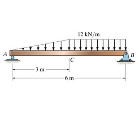Draw The Shear Diagram For Beam Follow