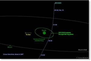 Asteroid 'cruise ship' to miss Earth Feb. 15 -- Science ...