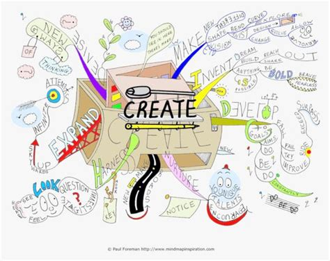 Create mind map, Mind maps and Maps on Pinterest