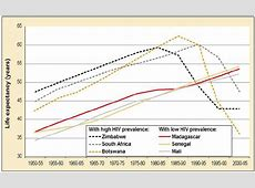 HIVAIDS The Zimbabwean Situation and Trends