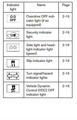 car light meanings what do nissan s dashboard warning lights