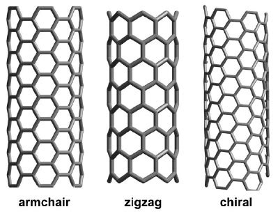 nanotechnologies carbon nanotubes robaid