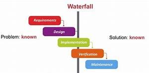 Steve Blank Agilefall  U2013 When Waterfall Sneaks Back Into Agile