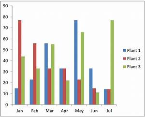 Bar Graph In Excel Bar Chart Bar Chart Vs Column Chart