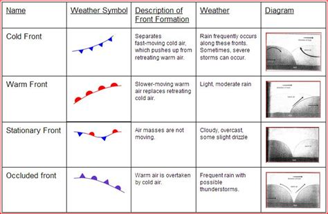 Weather Fronts Worksheet Worksheets For All  Download And Share Worksheets  Free On