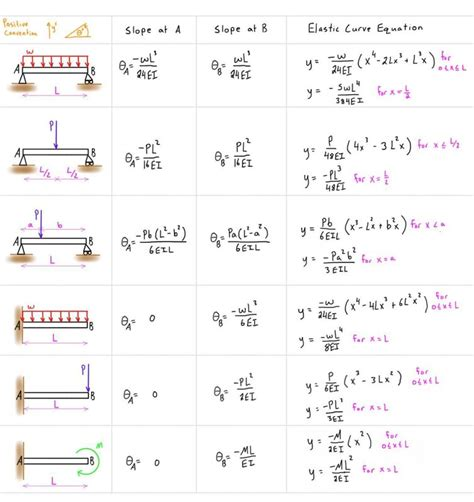 beam deflection formula table engineer4free the 1 source for free engineering