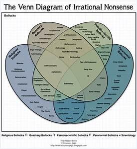 The Venn Diagram Of Irrational Nonsense