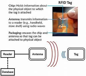 Wireless sensor scenario (radio frequency identification ...