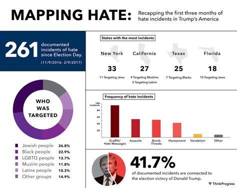 thinkprogress   tracking hate  trumps