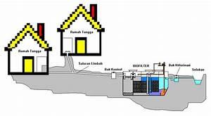 Alat Pengolah Air Limbah Rumah Tangga Semi Komunal