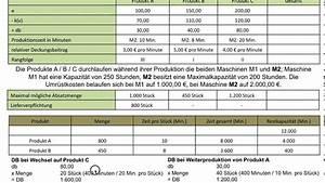 Optimales Produktionsprogramm Berechnen : optimales produktionsprogramm deckungsbeitrag db vergleich umr stkosten schritt 3 fos bos ~ Themetempest.com Abrechnung