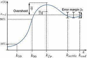 An Illustration Of Transient Response Characteristics