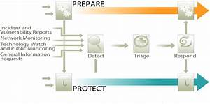 Incident Response Process Flow Chart  U2013 Cyber Security News