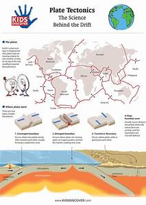 Illustrate The Concept Of Plate Tectonics For Kids With