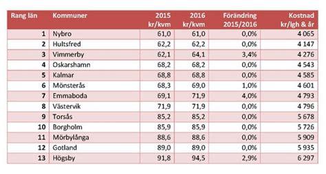 kosten wasser abwasser hauskauf in schweden tipps beratung und angebote