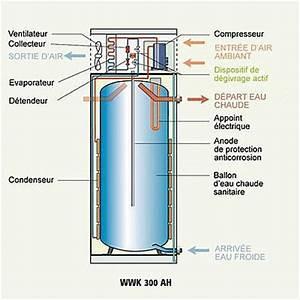 Prix D Un Chauffe Eau électrique : acheter un chauffe eau thermodynamique ~ Premium-room.com Idées de Décoration
