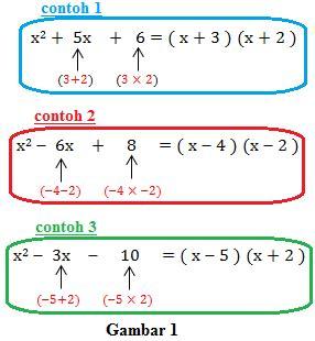 Soal pg dan pembahasan pts matematika kelas 7 semester 1. Pemfaktoran - Belajar Matematika Online