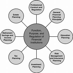 2 Function  Purpose  And Regulation Of Financial