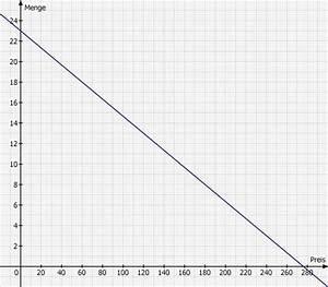 Angebotsfunktion Berechnen : ermitteln sie die gleichung der linearen nachfragefunktion mathelounge ~ Themetempest.com Abrechnung